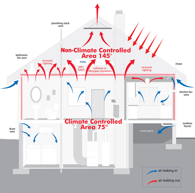 Arrow insulation energy picture
