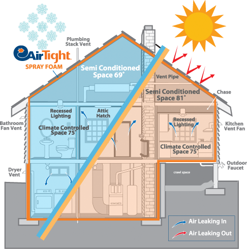 lapolla-airtight-retrofit-home-insulation-leak-seal-benefits