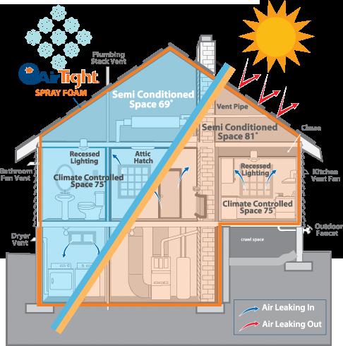 lapolla-airtight-retrofit-home-insulation-leak-seal-benefits